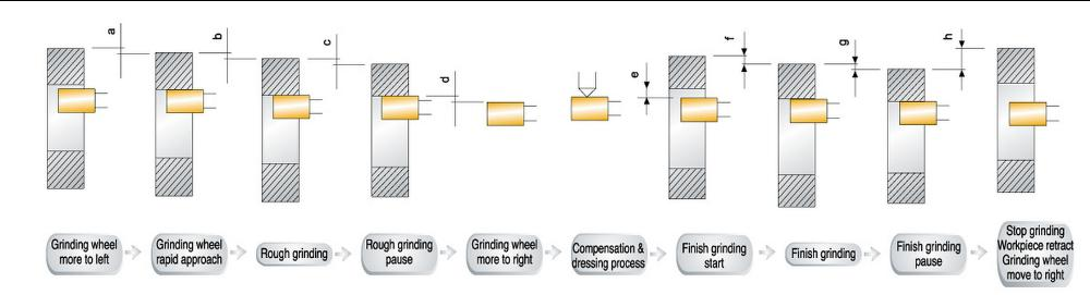 Proces broušení